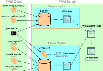 MySQL手记9 — Percona Monitoring Management(PMM监控)